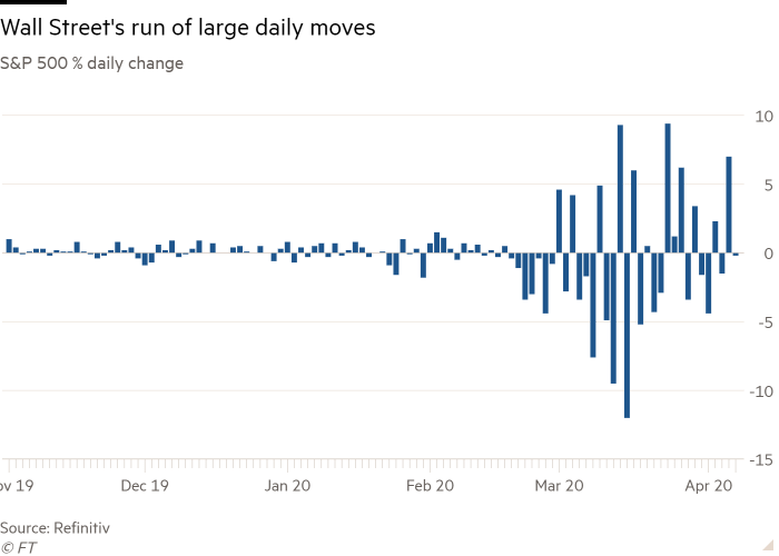 Column chart of S&P 500 % daily change showing Wall Street's run of large daily moves