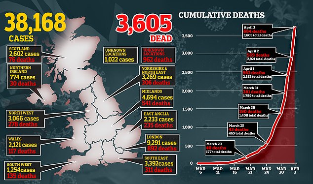 The new stance from Public Health England (PHE) comes as the death toll reaches new record highs.Of the 3,605 Britons who have died, 684 were reported in a single day