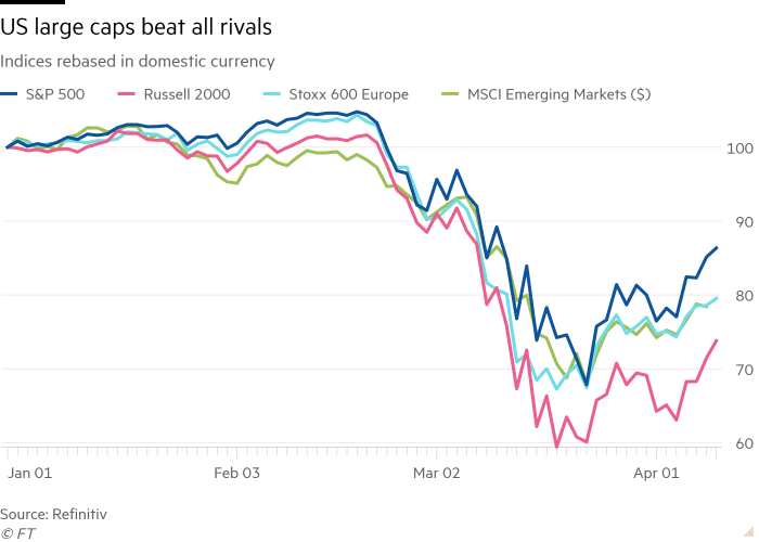 Line chart of Indices rebased in domestic currency showing US large caps beat all rivals