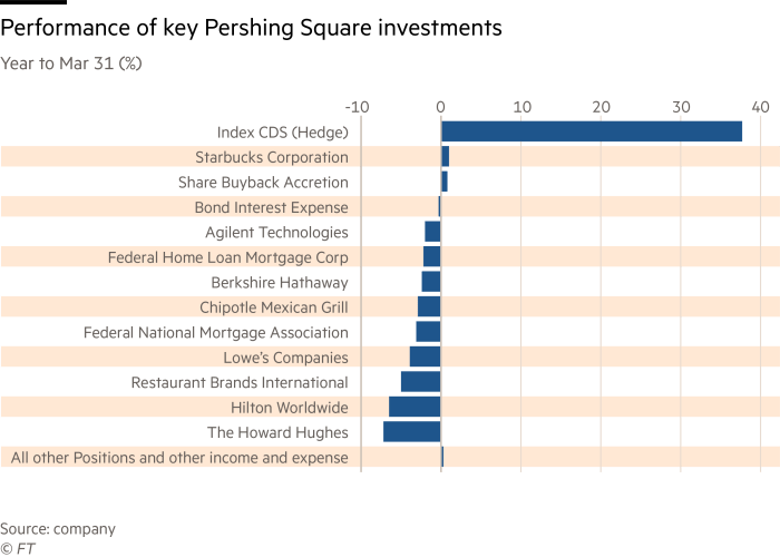 Performance of key Pershing Square investments