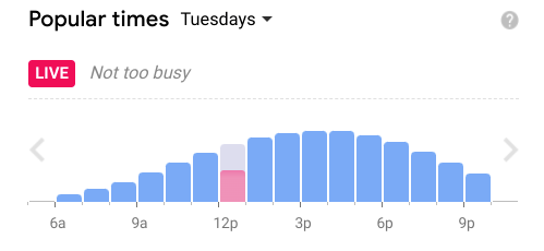 An example of the 'popular times' for one Tesco store in London, which shows a steady stream of customers throughout the day