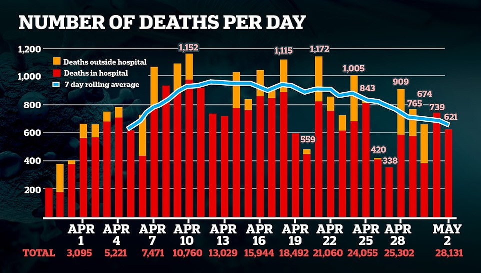 The Department of Health stopped giving a breakdown of how many COVID-19 deaths occurred in different settings, such as hospitals or care homes, yesterday