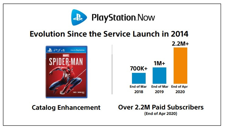 PlayStation Now grew during the past year.