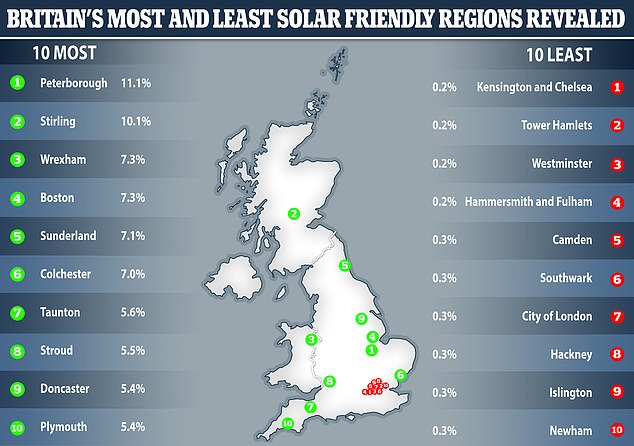 Analysis of 371 local authorities across England, Scotland and Wales also saw that London has very few solar panels compared to the amount of households. Behind Peterborough, the Scottish city of Stirling and the Welsh town of Wrexham make up the top three, with 10.1 and 7.3 per cent respectively