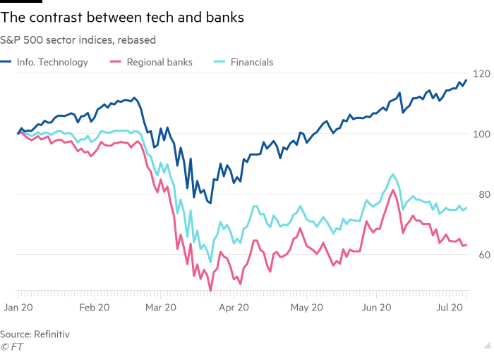 Line chart of S&P 500 sector indices, rebased showing The contrast between tech and banks