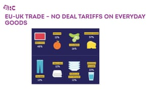 Extra costs of household goods if there is no Brexit trade deal