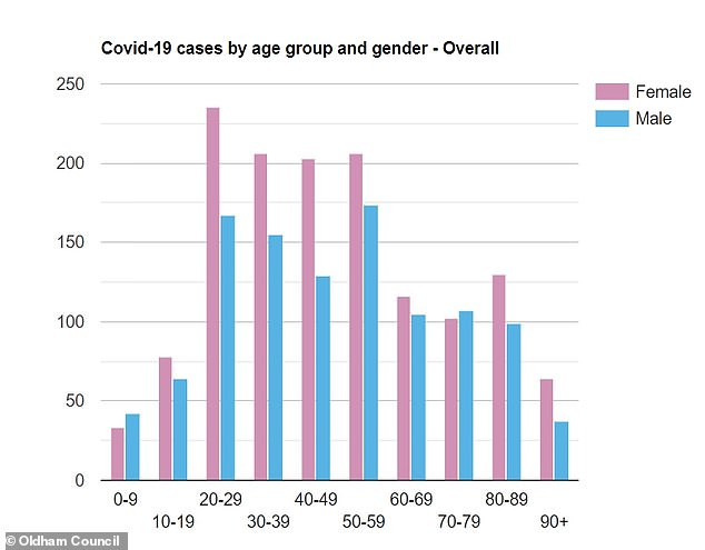 Women in their 20s also account for those most cases overall during the pandemic (235). It is not clear if this is because they are catching the coronavirus more or because they are most likely to come forward for a test