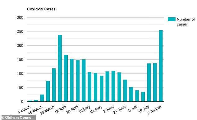 How cases have grown in Oldham in the past week