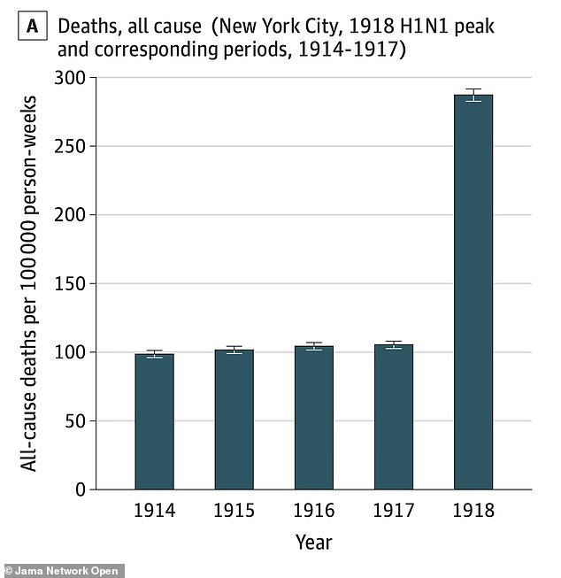 The 1918 Spanish flu nearly doubled the number of deaths that occurred in 1918 compared to in any year between 1914 and 1917