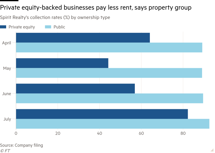Bar chart of Spirit Realty's collection rates (%) by ownership type showing Private equity-backed businesses pay less rent, says property group