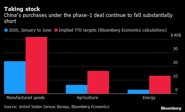 China's purchases under the phase-1 deal continue to fall substantially short.