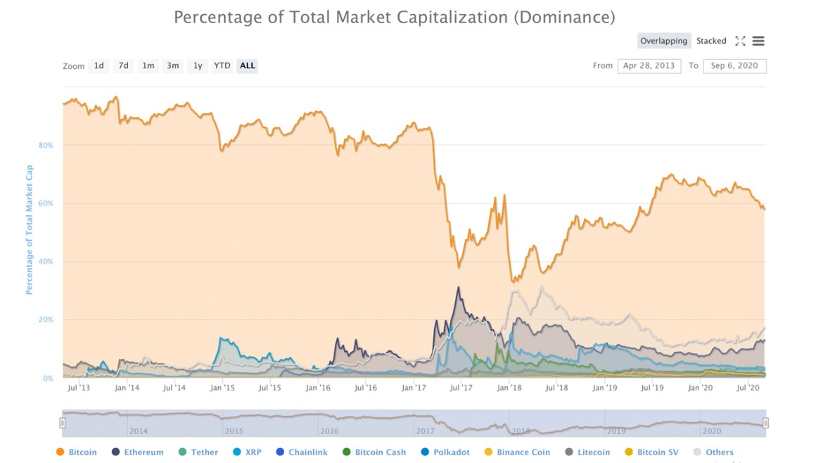 Bitcoin Dominance Slides Losing 10% in the Last 100 Days