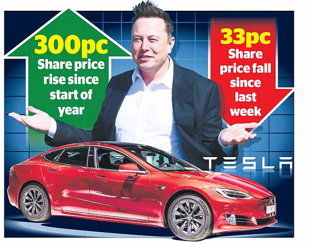 Despite the sharp fall, shares in Elon Musk's car maker are still riding high relative to last year