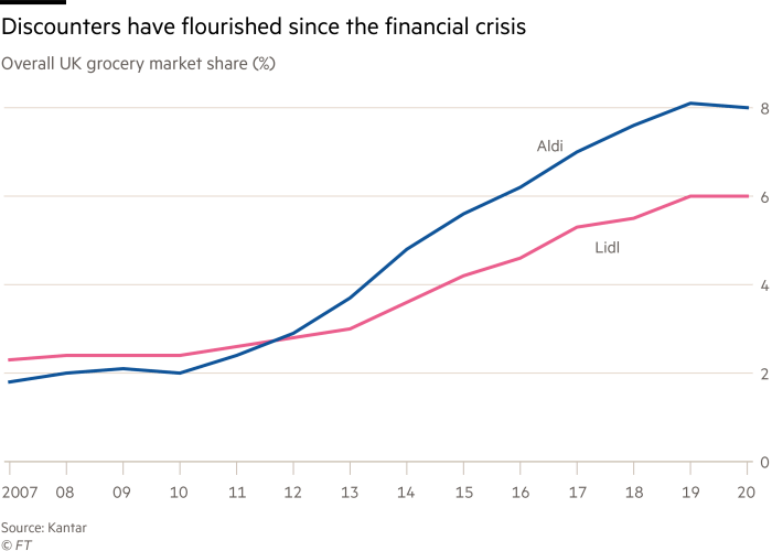 Discounters have flourished since the financial crisis