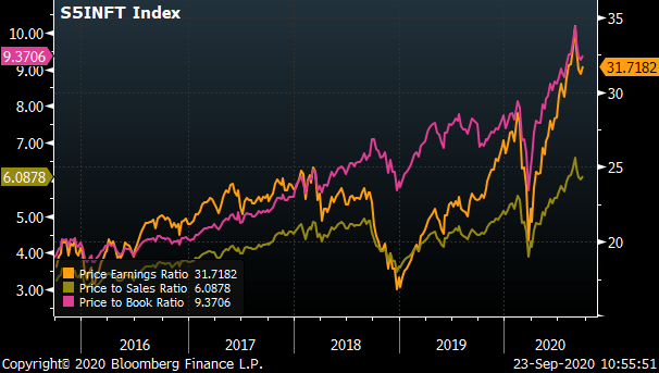 Chart showing the S&P 500 Index Price to Earnings (P/E), Price to Sales (P/S) & Price to Book (P/B) from 2015 to 2020.