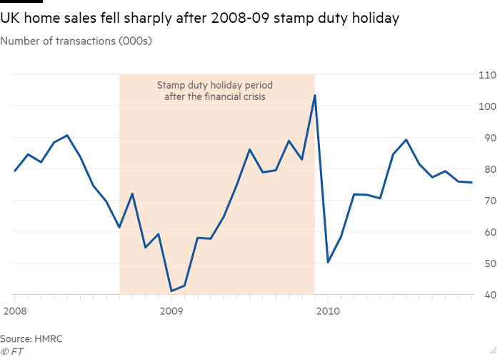 Line chart of Number of transactions (000s) showing UK home sales  fell sharply after 2008-09 stamp duty holiday