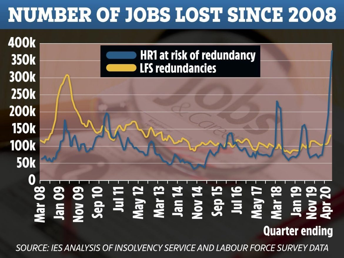 The graph above shows the actual number of redundancies (yellow line) verses the number notified to the Insolvency Service (blue line)