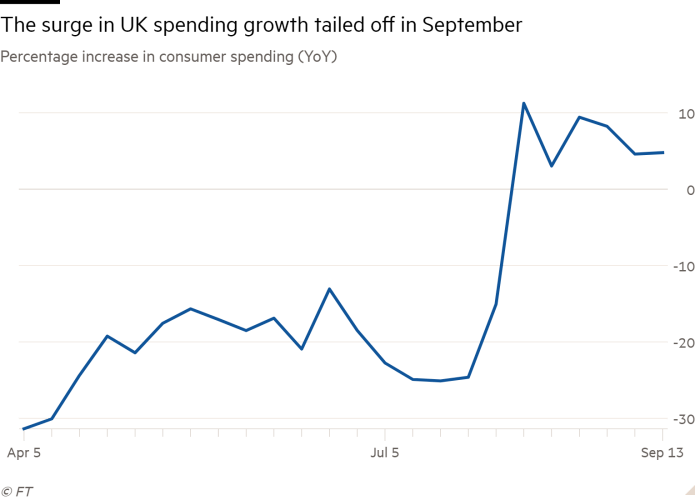Line chart of Percentage increase in consumer spending (YoY) showing The surge in UK spending growth tailed off in September