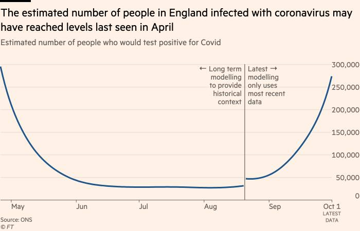 Chart showing that the estimated number of people in England infected with Covid may have reached levels last seen in April
