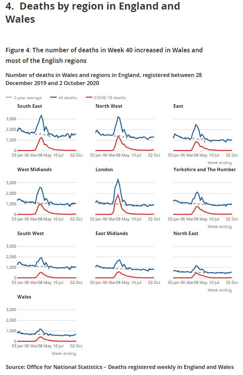 Data from the ONS shows that cases are on the up in all but two areas