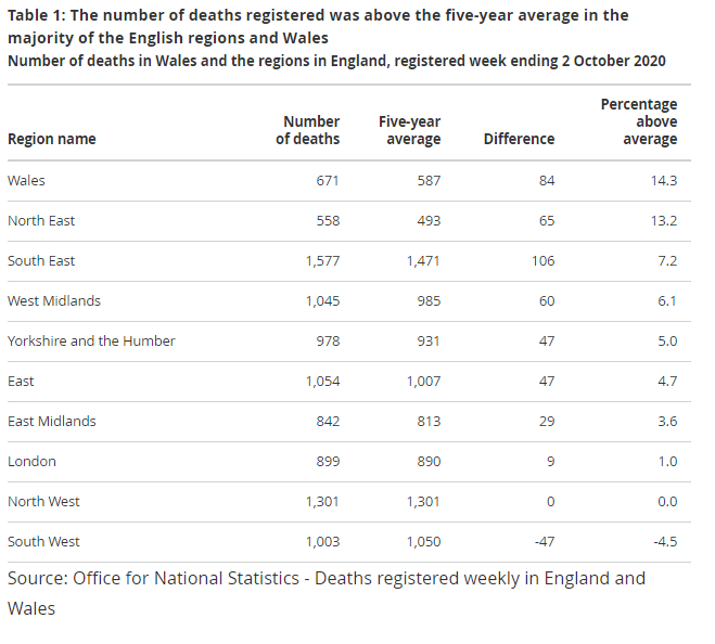 The table above shows the regional break down of death rates
