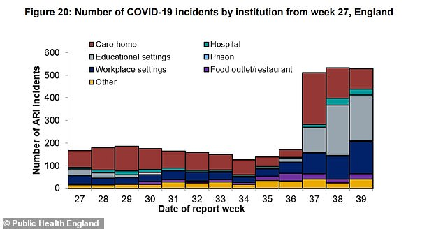 Eating out was the second-most popular activity reported by those who subsequently tested positive for the coronavirus in the week the 10pm curfew was introduced