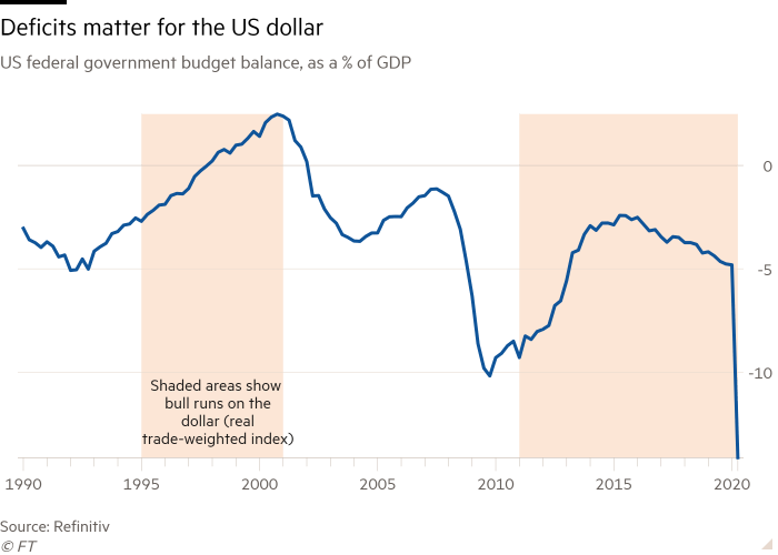 Line chart of US federal government budget balance, as a % of GDP showing Deficits matter for the US dollar