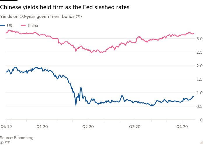 Line chart of Yields on 10-year government bonds (%) showing Chinese yields held firm as the Fed slashed rates