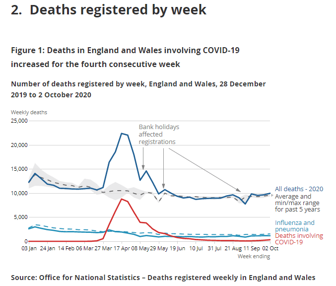 The graph above shows the number of deaths has risen for the fourth week in a row