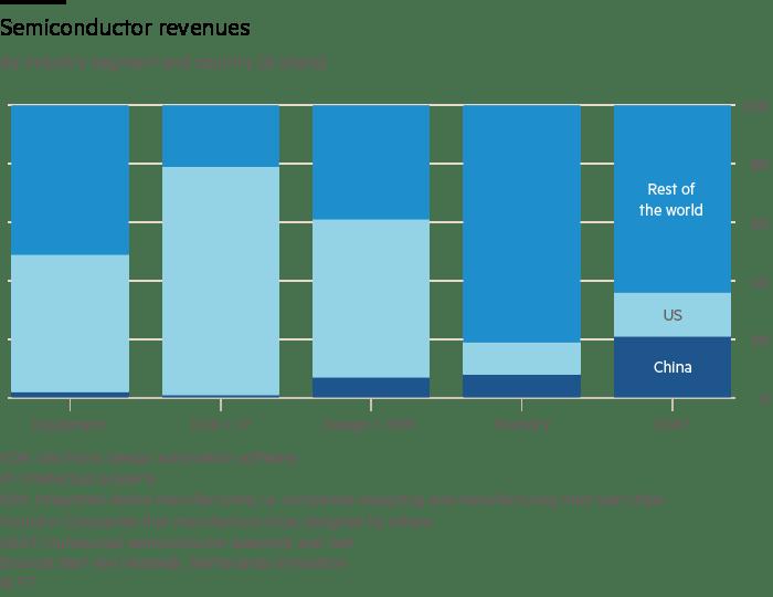 Semiconductor revenues