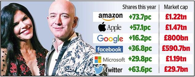 Making a fortune: Jeff Bezos – pictured with partner Lauren Sanchez