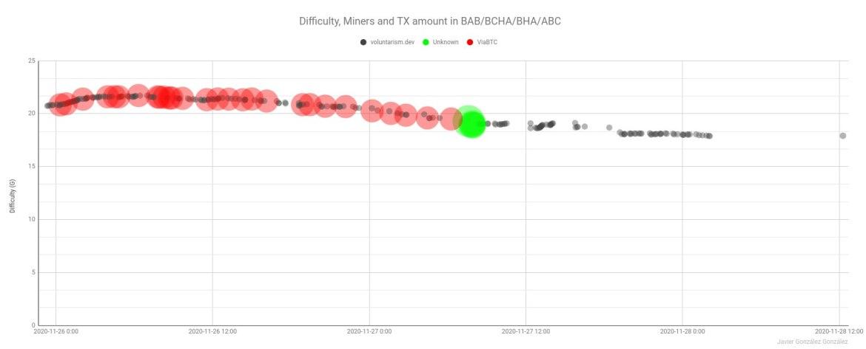 Hash War: Mystery Miner's Empty Block Attack Makes ABC's New Blockchain Almost Unusable