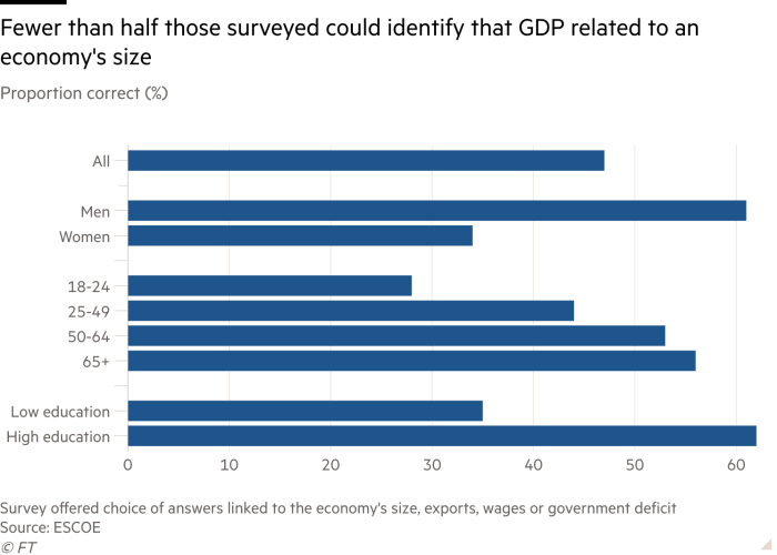 Bar chart of Proportion correct (%) showing Fewer than half those surveyed could identify that GDP related to an economy's size