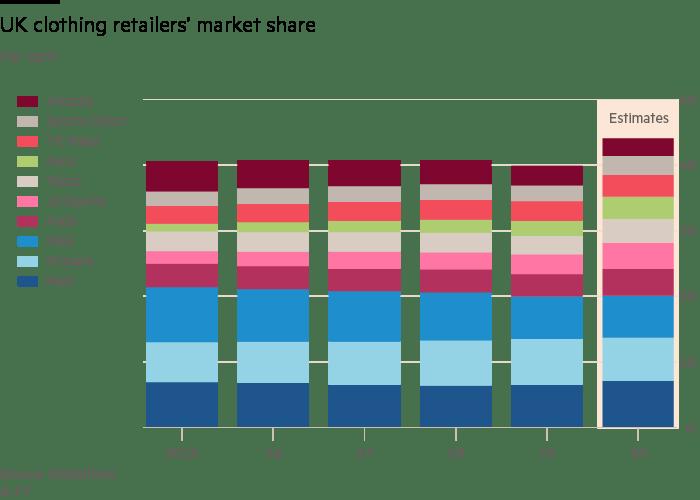 UK clothing retailers' market share