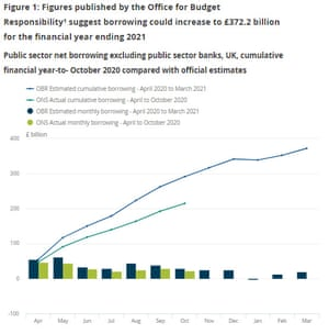 UK public finances, to October 2020