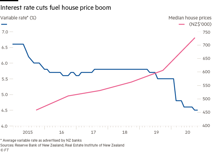 Interest rates cuts fuel house price boom