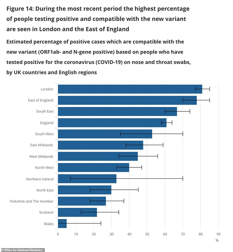 The Office for National Statistics found in its mass testing programme that almost two thirds (61%) of the positive tests it found in England appeared to be linked to the new variant of the virus. The figure was higher for some regions - particularly in London and the South - but lower in others