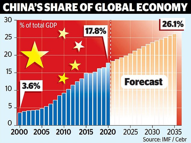 As recently as 20 years ago, China accounted for only 3.6 per cent of the world economy, yet by 2020 it had reached 17.8 per cent and by 2035 is predicted to hit 26.1 per cent