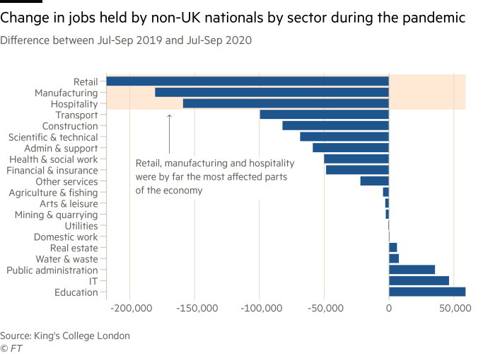 Retail, manufacturing and hospitality are the three sectors that lost the biggest number of non-UK workers in the pandemic