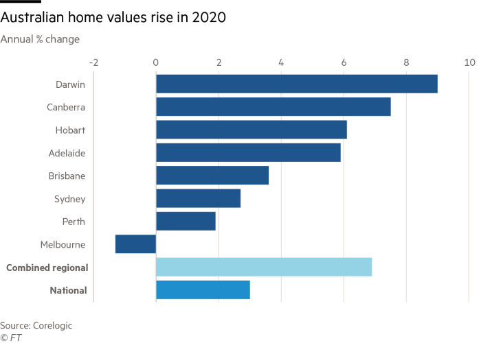 Australian home values rise in 2020
