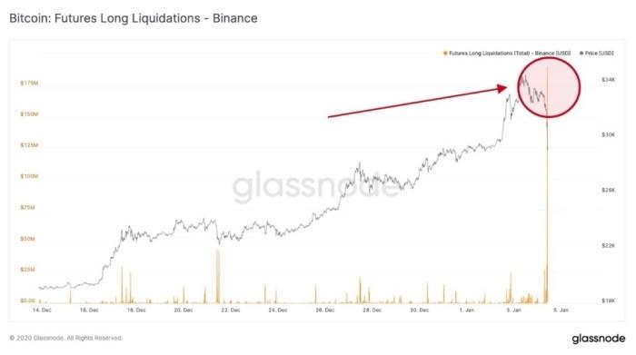 bitcoin operations settled binance
