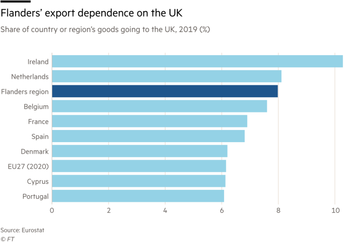 Flanders' export dependence on the UK, share of country's goods exports going to the UK, 2019 (%)