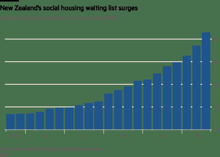 New Zealand's social housing waiting list surges
