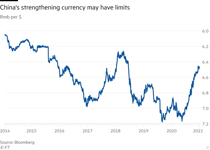 Line chart of Rmb per $ showing China's strengthening currency may have limits