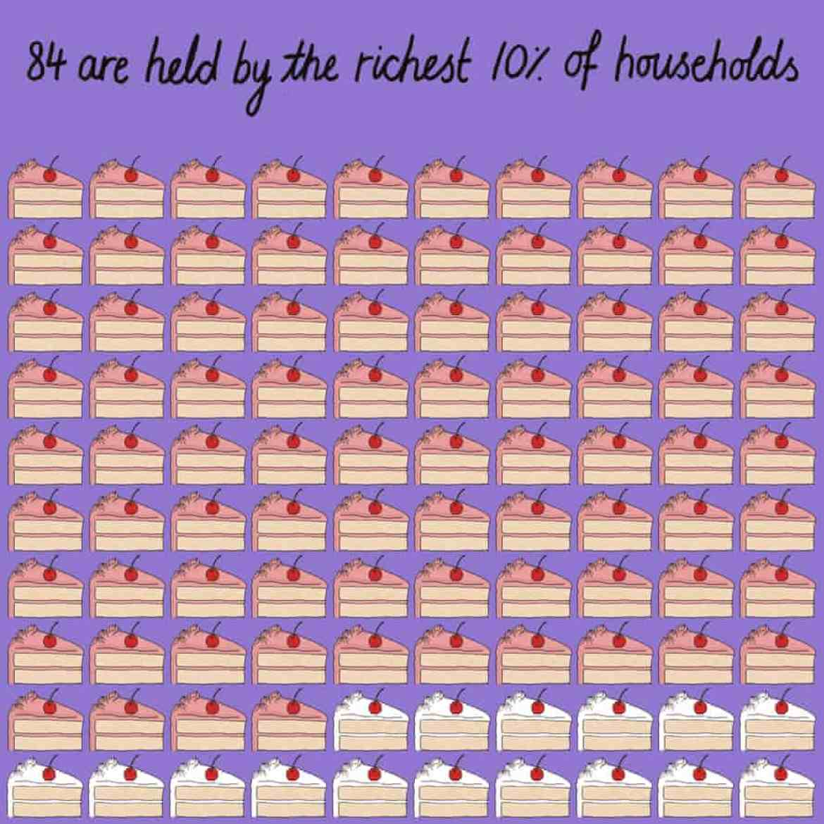 84% of the US stock market is held by the richest 10% of households.