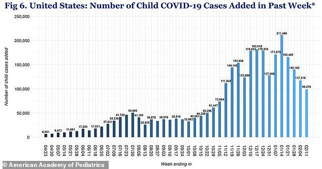 Nine states report more than 6,00 cases per 100,000 children: Arkansas, Arizona, North Dakota, Rhode Island, South Carolina, South Dakota, Tennessee, Wisconsin and Wyoming