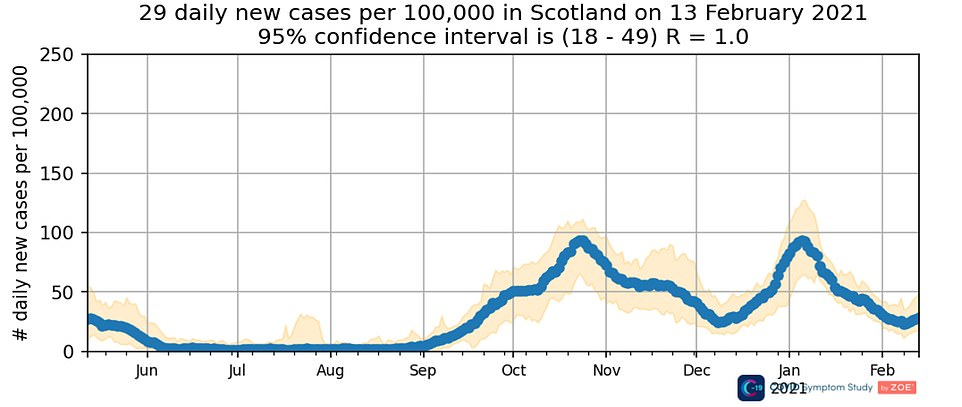 Figures show the biggest increase was seen in Scotland, where the daily number of cases was thought to be 29 per 100,000 on February 13, the most recent period. This was up from an estimated daily 26 cases per 100,000 the week before