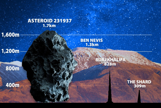 A size-comparison chart showing Asteroid 231937 next to Ben Nevis, the Burj Khalifa and the Shard (Metro.co.uk)