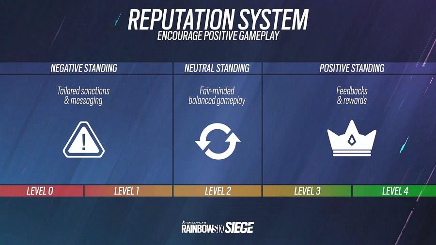 Rainbow Six Siege's reputation system and levels