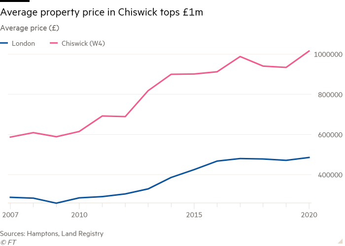 Line chart of Average price (£) showing Average property price in Chiswick tops £1m
